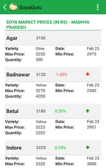 market prices detail page